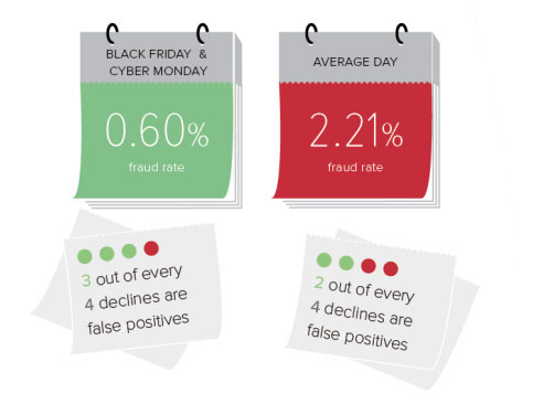 Holiday Fraud, Black Friday, Cyber Monday, eCommerce Fraud, Fashion